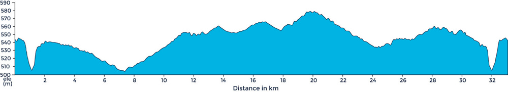 Ride profile of small loop around Cuneo